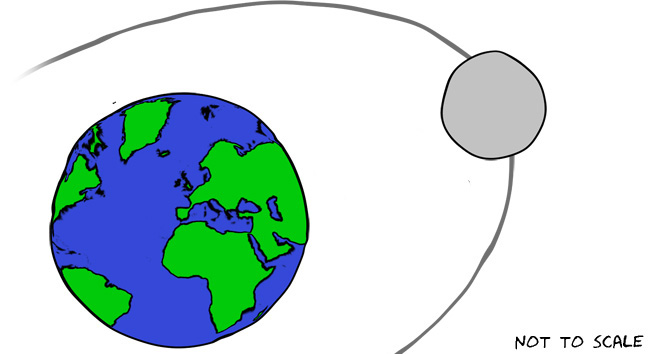The moon has an elliptical orbit with the Earth