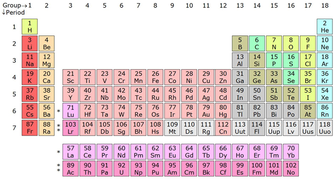 When was the first element discovered ask a scientist periodic table books including my own indicate that some elements such as carbon copper and gold have been known since antiquity antiquity is the urtaz Gallery